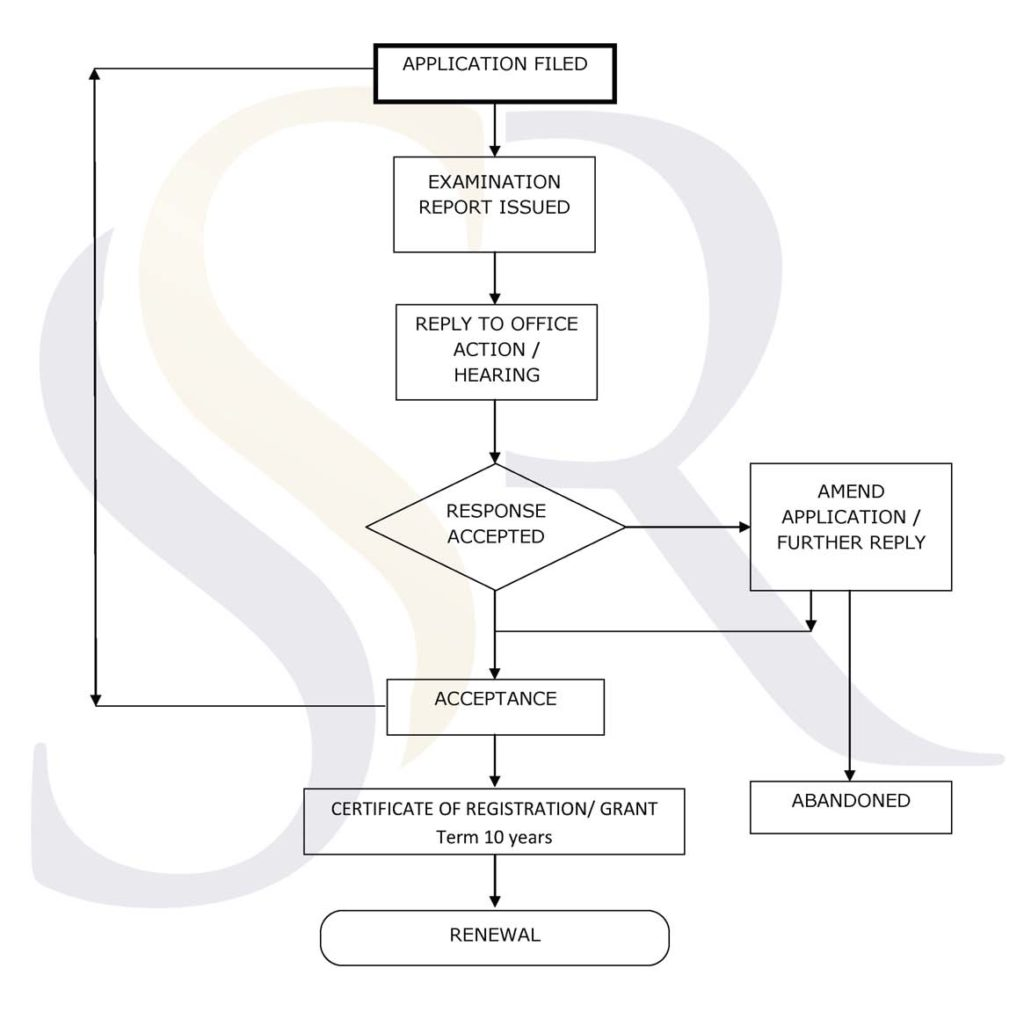 Design registration procedure flowchart in india ssrana co for more information on design procedure in india please write to us at infossrana geenschuldenfo Image collections