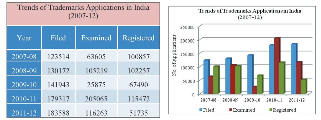 trademark-graph-1