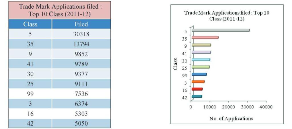 trademark-graph-2