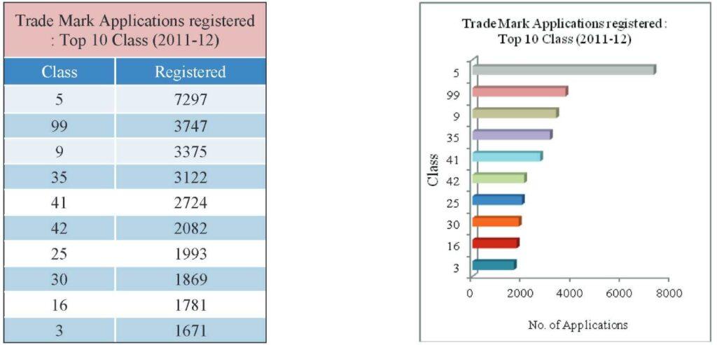 trademark-graph-3