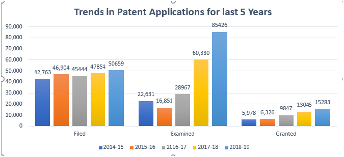 trend-in-patent