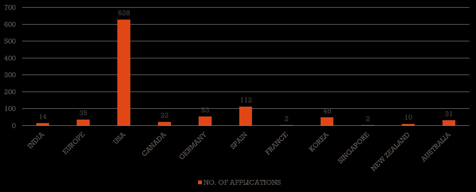 wipo-graph
